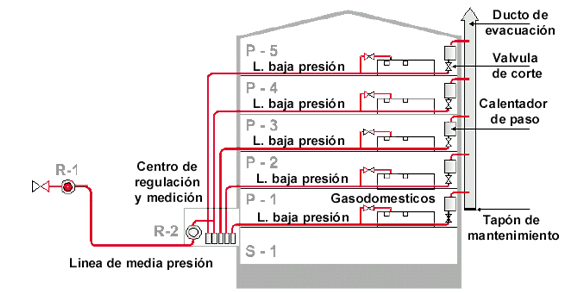 instalacion de gas en edificios