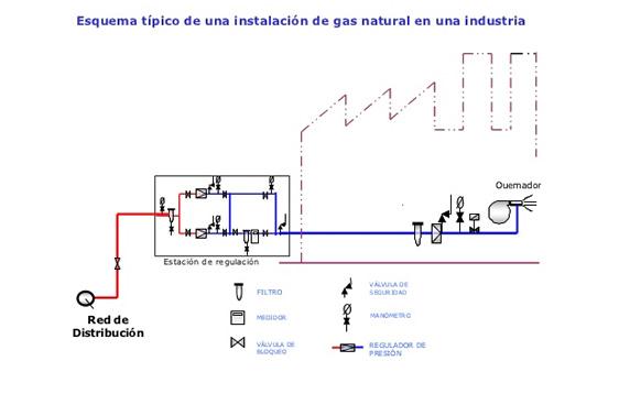 instalacion de gas en industria