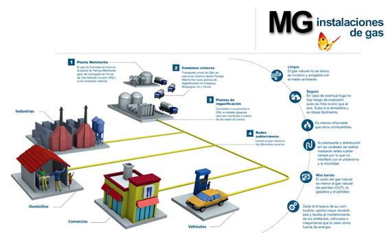 instalacion de gas natural